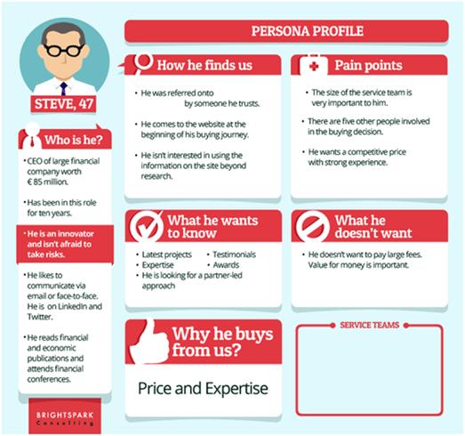 Customer Persona Online Business